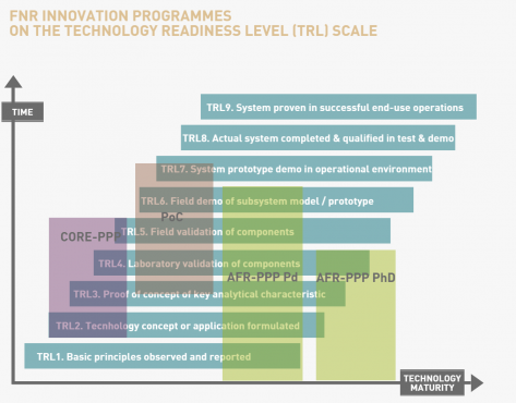 FNR Innovation programmes on the Technology Readiness Level (TRL) scale