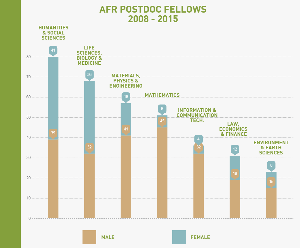 AFR Postdoc   FNR – Luxembourg National Research Fund