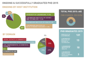 Overview of 2015 PhDs in Luxembourg (last update 7/12/16 - does not include Max Planck Institute PhDs)