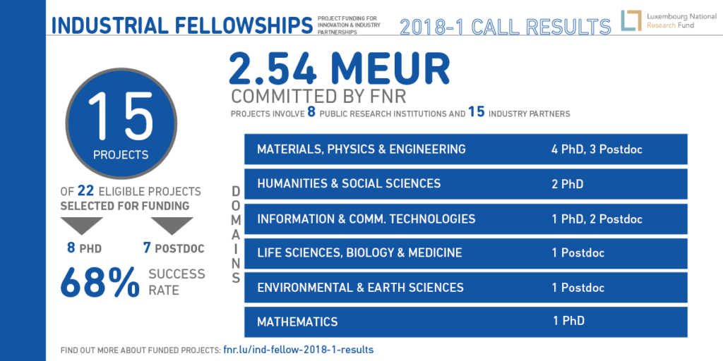 Industrial Fellowships | FNR – Luxembourg National Research Fund